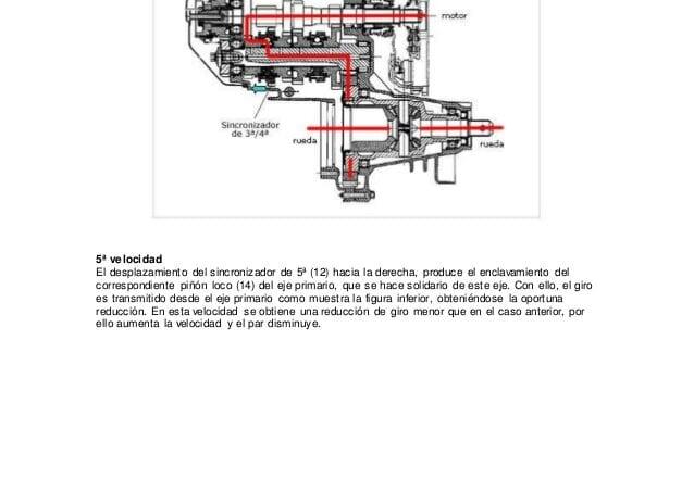 Caja de cambios manual de 5 velocidades