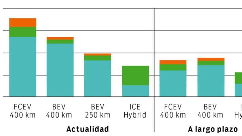 Coche de hidrogeno vs electrico