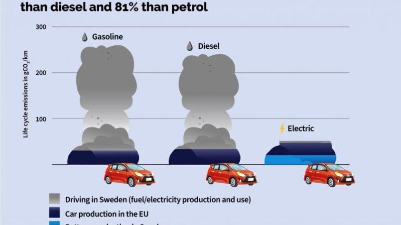 Coche electrico o gasolina