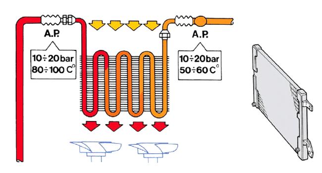 Como funciona el radiador de un coche