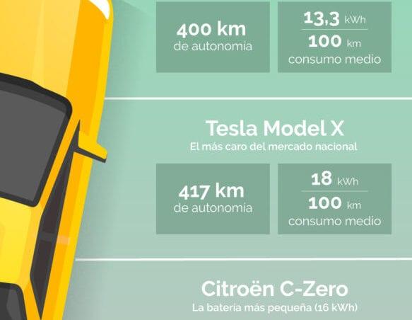 Cuanto consume coche electrico