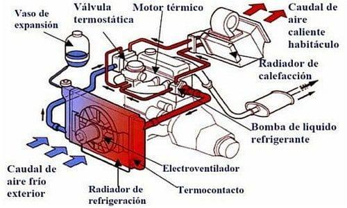 La calefacción del coche gasta gasolina