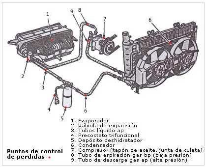 Presion circuito aire acondicionado coche