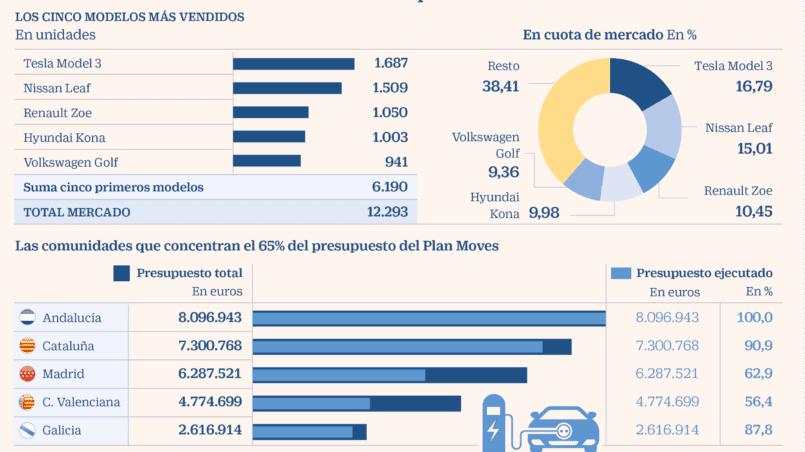 Subvencion compra coche electrico