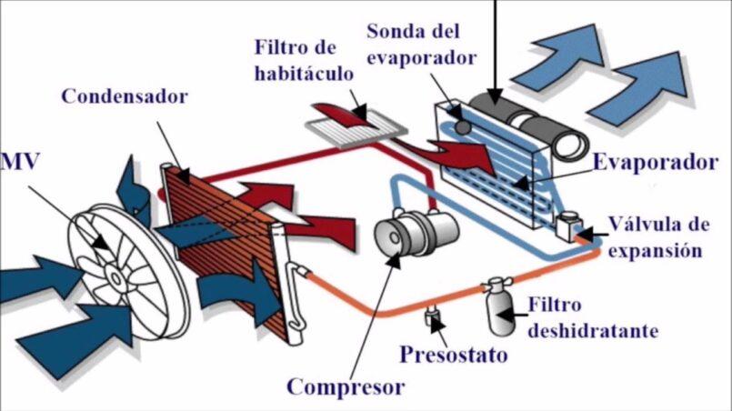 Componentes aire acondicionado coche