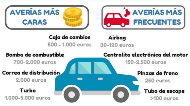 Cuanto vale la itv de un coche diesel