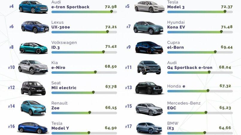 Mejor coche electrico actual