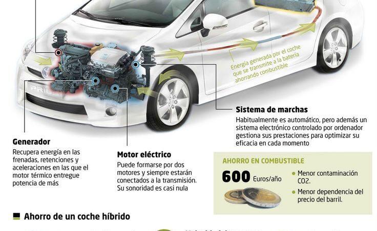 Mantenimiento de carros hibridos